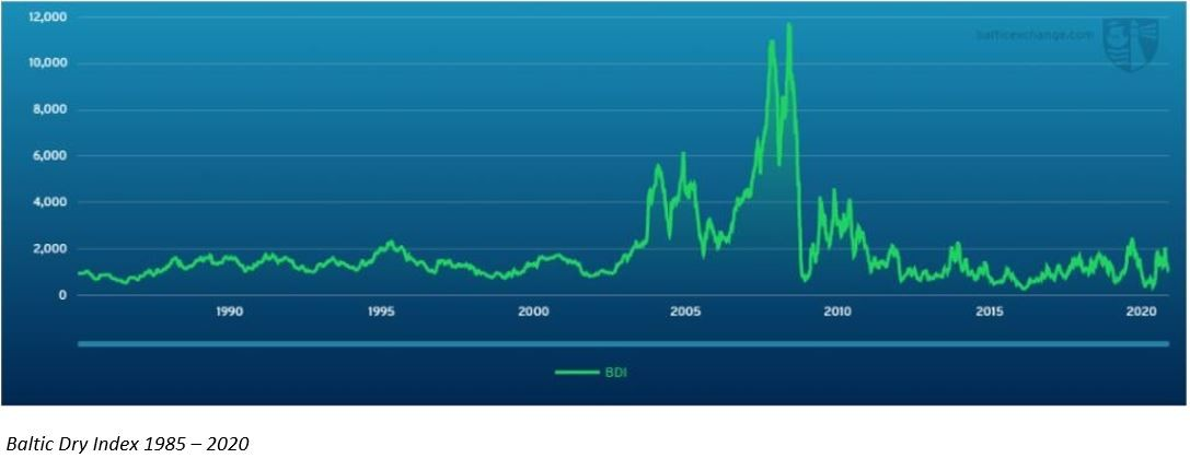 Baltic Dry Index 1985 - 2020